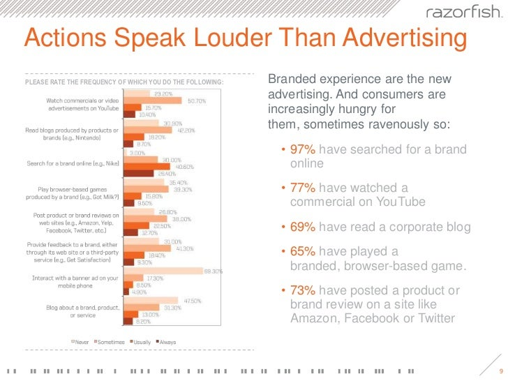 Actions Speak Louder Than Advertising<br />Branded experience are the new advertising. And consumers are increasingly hung...