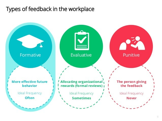 feedback in the workplace Here are some tips on how to provide feedback that has an impact on employees choose your words and approach carefully to avoid defensive responses.