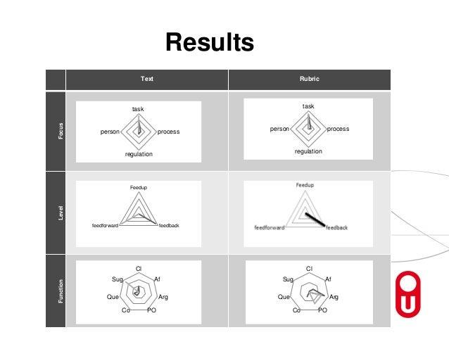 Results Text Rubric FocusLevelFunction task process regulation person task process regulation person Feedup feedbackfeedfo...