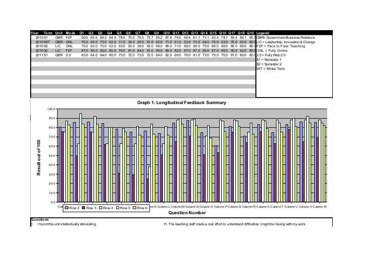 Year                    Term Unit Mode         Q1       Q2     Q3     Q4     Q5     Q6     Q7     Q8     Q9     Q10 Q11 Q1...