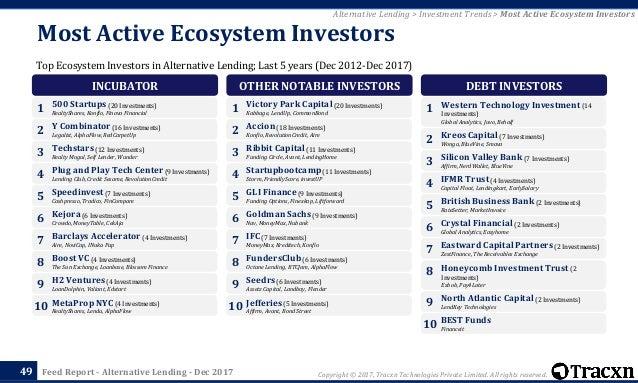 Tracxn - Alternative Lending Startup Landscape