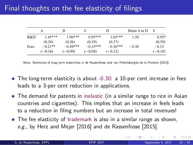 Final thoughts on the fee elasticity of filings Note: Estimates of long-term elasticities in de Rassenfosse and van Pottels...