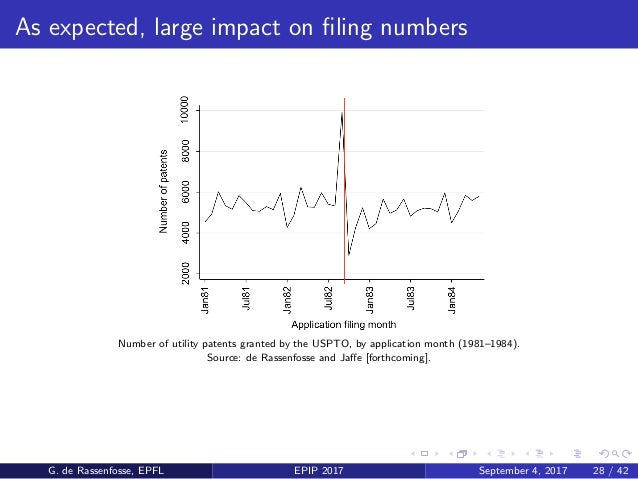 As expected, large impact on filing numbers Number of utility patents granted by the USPTO, by application month (1981–1984...