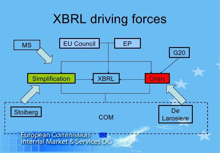 XBRL driving forces XBRL Simplification Crisis Stoiberg De Larosiere G20 EU Council EP COM MS