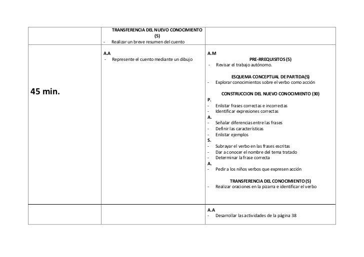 TRANSFERENCIA DEL NUEVO CONOCIMIENTO                                    (5)          -   Realizar un breve resumen del cue...