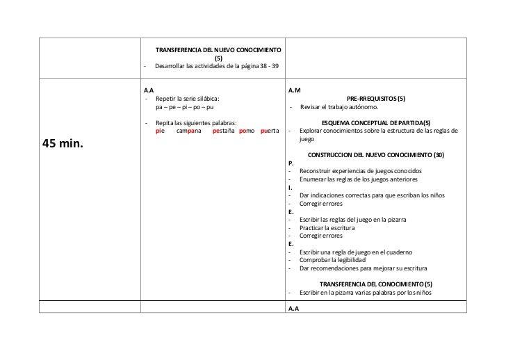 TRANSFERENCIA DEL NUEVO CONOCIMIENTO                                      (5)          -   Desarrollar las actividades de ...