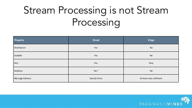 Stream Processing is not Stream Processing Property Cloud Edge Distribution Yes No Scalable Yes No Fast Yes Easy Stateless...