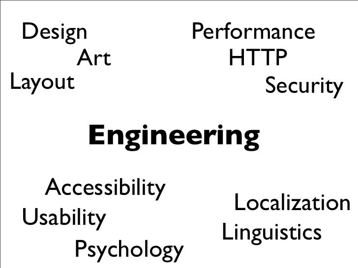 Introduction to Front End Engineering