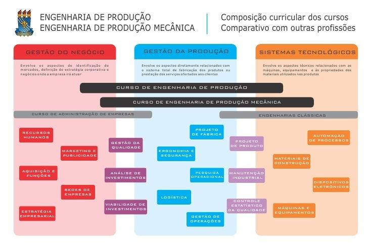 ENGENHARIA DE PRODUÇÃO                                                                        Composição curricular dos cu...