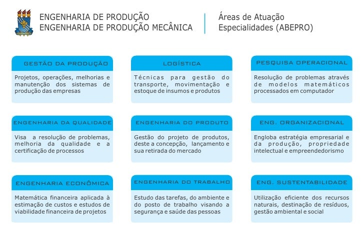 ENGENHARIA DE PRODUÇÃO                                    Áreas de Atuação        ENGENHARIA DE PRODUÇÃO MECÂNICA         ...