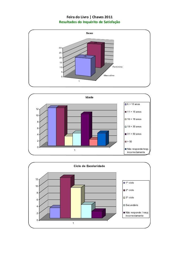 Feira do Livro | Chaves 2011     Resultados do Inquérito de Satisfação                          Sexo                      ...
