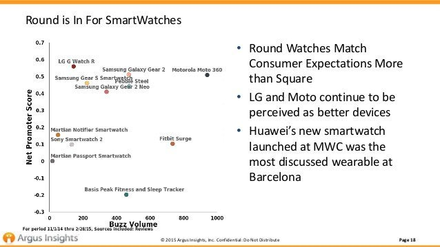 Page 18Page 18© 2015 Argus Insights, Inc. Confidential: Do Not Distribute Round is In For SmartWatches • Round Watches Mat...