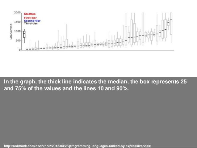 In the graph, the thick line indicates the median, the box represents 25 and 75% of the values and the lines 10 and 90%. h...