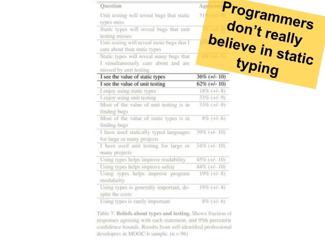 Two groups Stefan Hanenberg tried to measure whether static typing has any benefits over dynamic typing. He divided a grou...