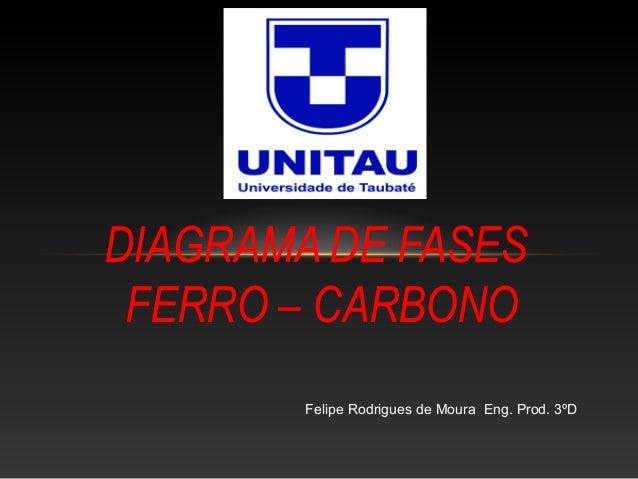 DIAGRAMA DE FASES  FERRO – CARBONO  Felipe Rodrigues de Moura Eng. Prod. 3ºD