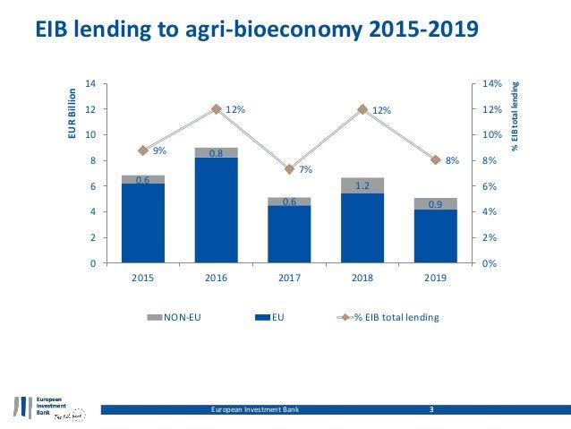3 EIB lending to agri-bioeconomy 2015-2019 European Investment Bank 3 6.2 8.2 4.5 5.5 4.2 0.6 0.8 0.6 1.2 0.9 9% 12% 7% 12...