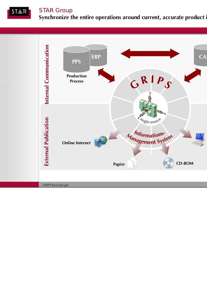 Softwaretexte durchgängig verwendenVorteile mit GRIPS▲ Programmtexte werden in der  Dokumentation benutzt     ▲ Garantiert...