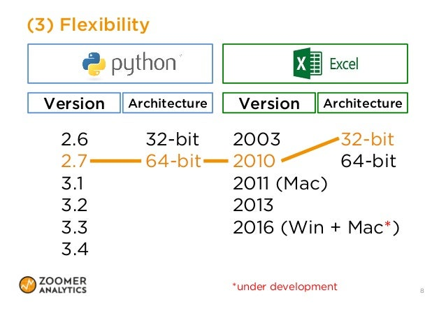 Tools For Working With Excel And Python
