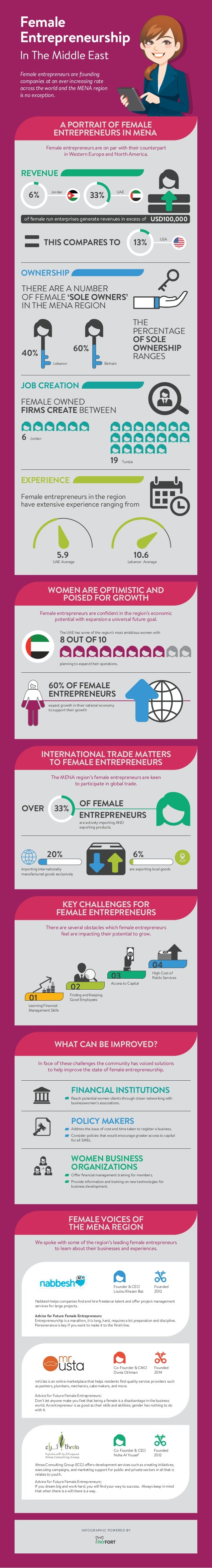In The Middle East Female Entrepreneurship Female entrepreneurs are founding companies at an ever increasing rate across t...