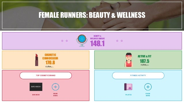 FEMALE RUNNERS: BEAUTY & WELLNESS 148.1 BEAUTY & WELLNESS AWARE COSMETIC CONNOISSEUR 170.8 ACTIVE & FIT 187.5 TOP COSMETIC...