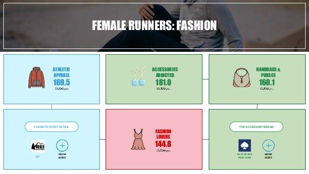 FEMALE RUNNERS: FASHION TOP ACCESSORY BRANDFAVORITE SPORT RETAIL ATHLETIC APPAREL 169.5 ACCESSORIES ADDICTED 181.0 KNOW MO...