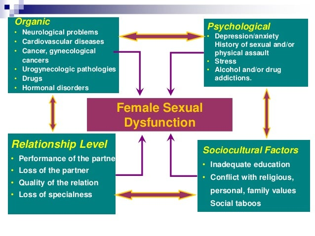 Womens sexual dysfunction