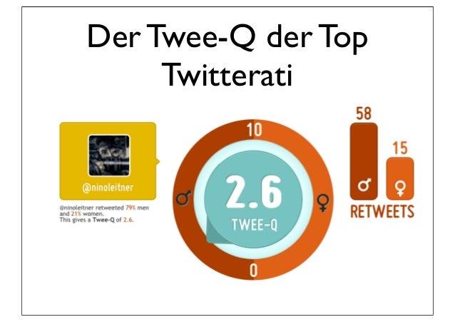 Der Twee-Q der Top     Twitterati