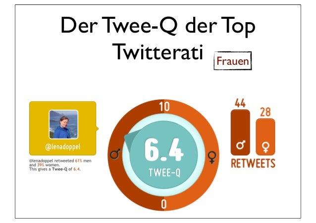 Der Twee-Q der Top     Twitterati Frauen
