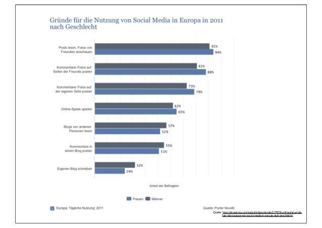 Quelle: http://de.statista.com/statistik/daten/studie/219925/umfrage/gruende-        fuer-die-nutzung-von-social-media-in-...