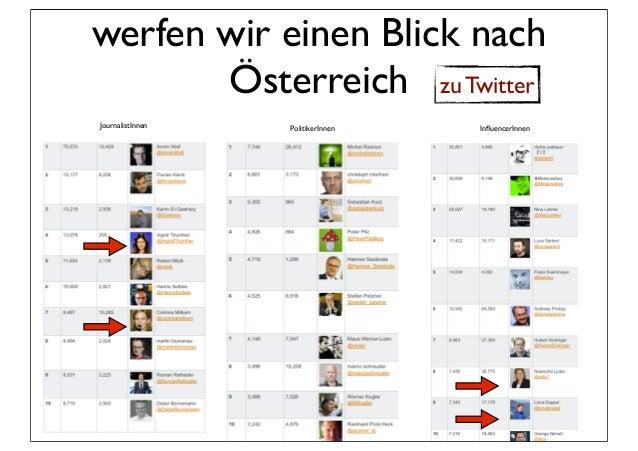 werfen wir einen Blick nach       Österreich zu TwitterJournalistInnen   PolitikerInnen   InfluencerInnen