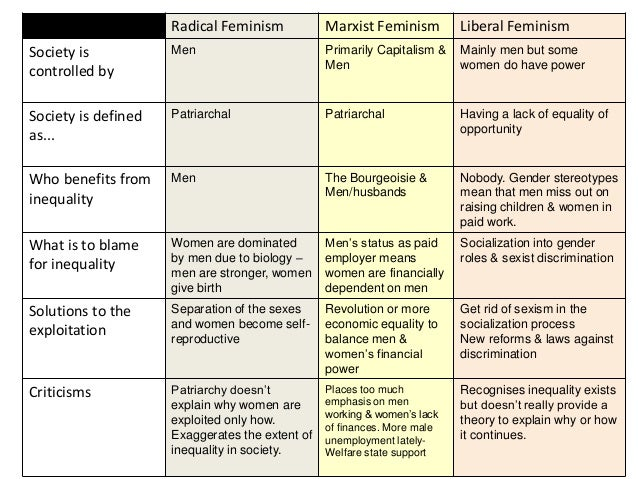 Liberal and marxist