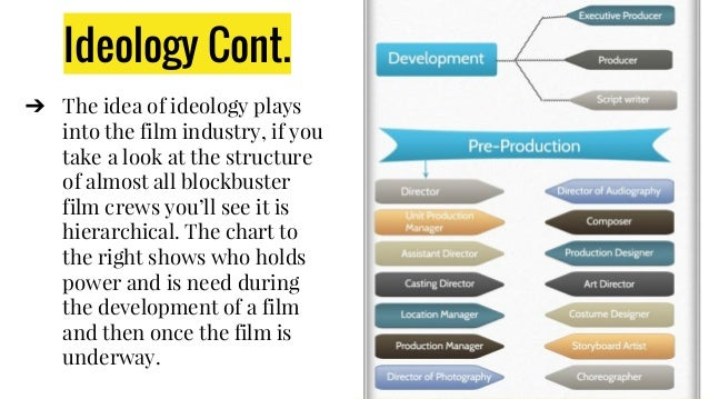 Ideology Cont. ➔ The idea of ideology plays into the film industry, if you take a look at the structure of almost all bloc...