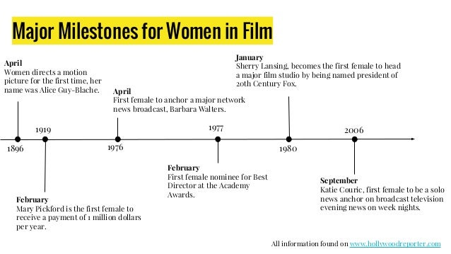 Major Milestones for Women in Film 1896 April Women directs a motion picture for the first time, her name was Alice Guy-Bl...