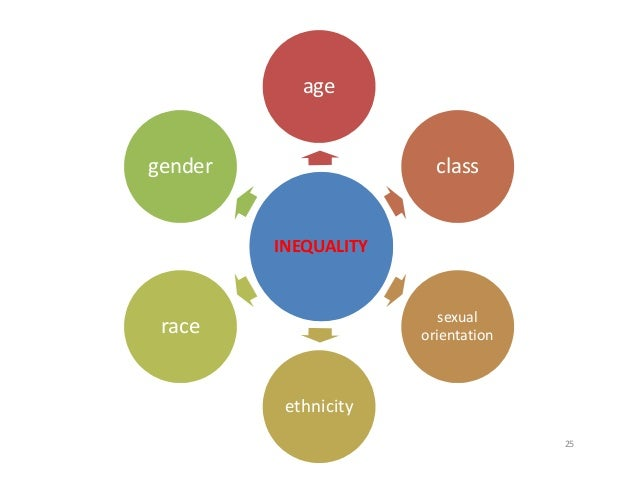 Intersections of race class gender and sexuality