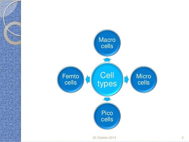 Macro cells  Femto cells  Cell types  Micro cells  Pico cells 25 October 2013  5