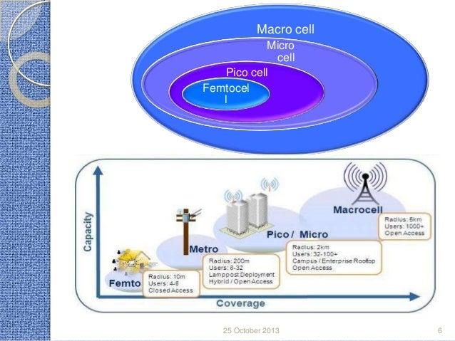 Macro cell Micro cell Pico cell Femtocel l  25 October 2013  6