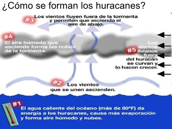Fenómenos Naturales Huracanes Ramon Felipe