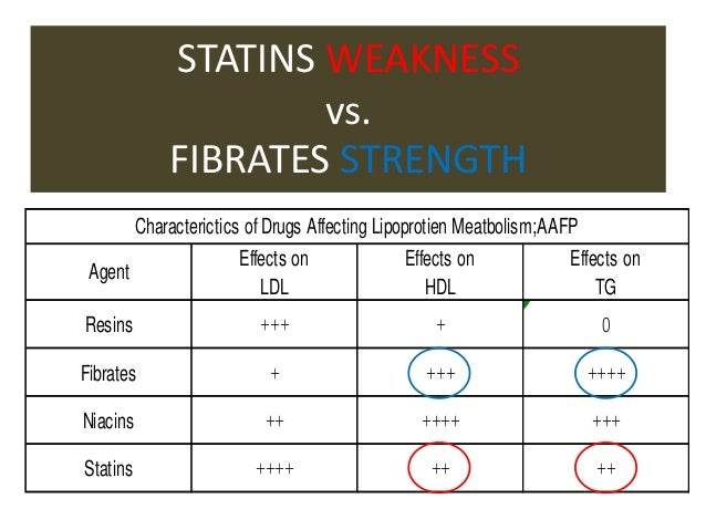 difference between statins and fibrates