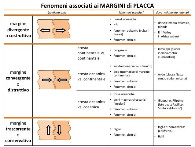 Fenomeni associati ai MARGINI di PLACCA tipo di margine fenomeni associati dove nel mondo: esempi margine divergente o cos...