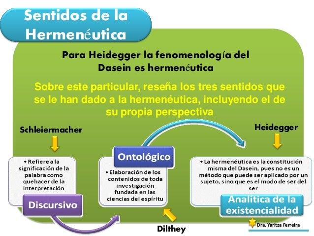 Sentidos de la Hermenéutica Dra. Yaritza Ferreira Para Heidegger la fenomenología del Dasein es hermenéutica Sobre este pa...