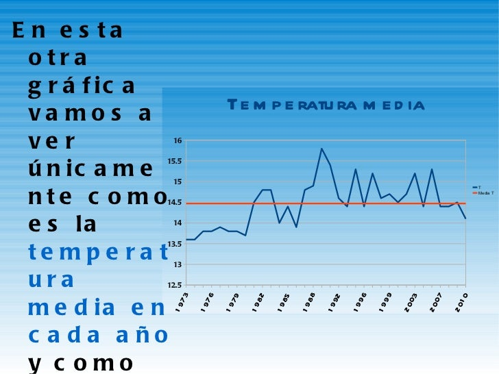 <ul><li>En esta otra gráfica vamos a ver únicamente como es la  temperatura media en cada año  y como es la  temperatura m...