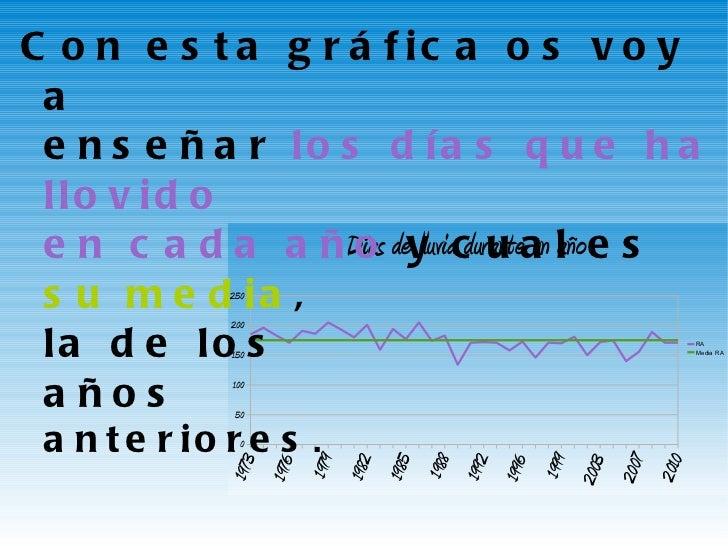 <ul><li>Con esta gráfica os voy a  enseñar  los días que ha llovido  en cada año  y cual es  su media ,  la de los  años  ...