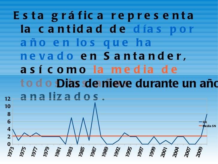 <ul><li>Esta gráfica representa la cantidad de  días por año en los que ha nevado  en  Santander , así como  la media de t...