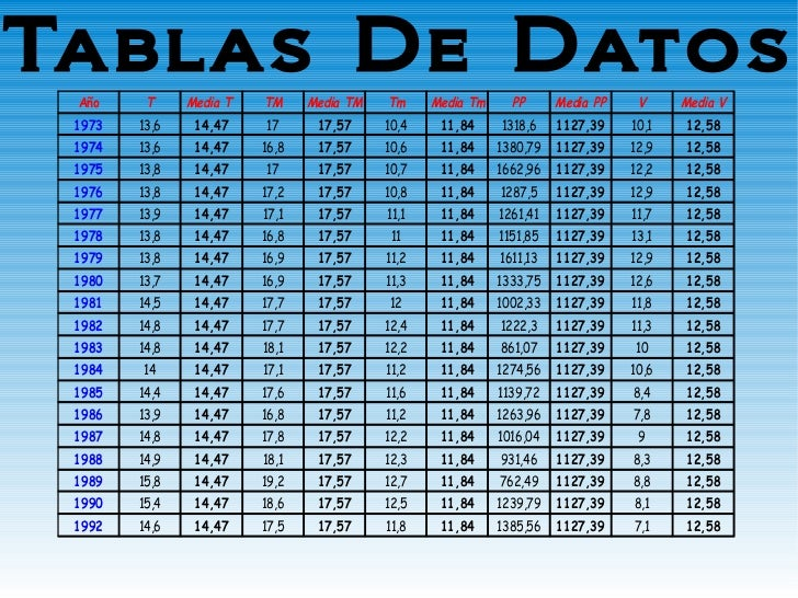 Tablas De Datos