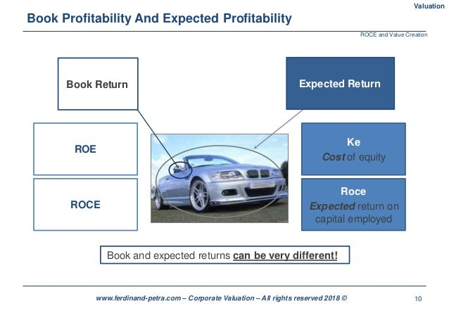 10www.ferdinand-petra.com – Corporate Valuation – All rights reserved 2018 © Book Profitability And Expected Profitability...