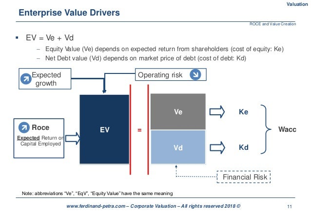 11www.ferdinand-petra.com – Corporate Valuation – All rights reserved 2018 © Enterprise Value Drivers  EV = Ve + Vd  Equ...