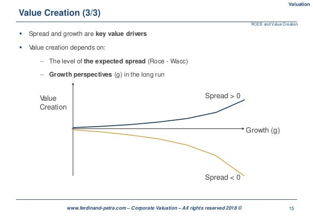 15www.ferdinand-petra.com – Corporate Valuation – All rights reserved 2018 ©  Spread and growth are key value drivers  V...