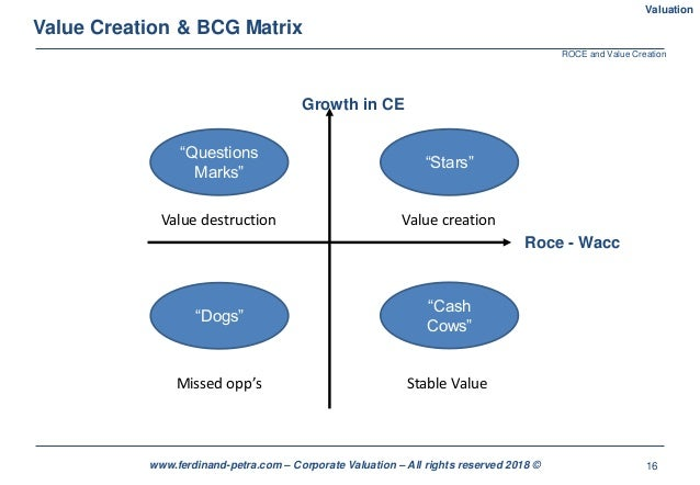 """16www.ferdinand-petra.com – Corporate Valuation – All rights reserved 2018 © Value Creation & BCG Matrix """"Stars"""" """"Question..."""