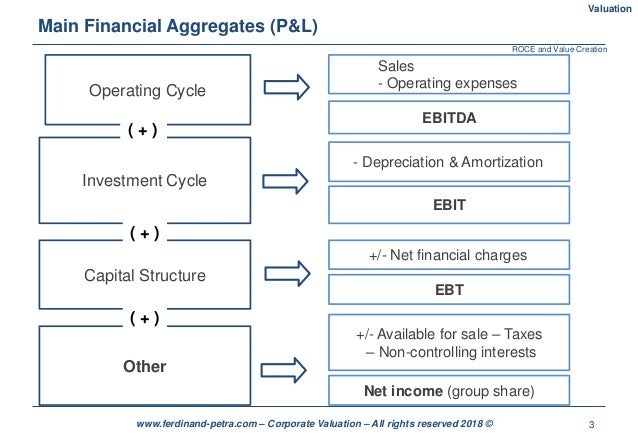 3www.ferdinand-petra.com – Corporate Valuation – All rights reserved 2018 © Main Financial Aggregates (P&L) Valuation Oper...