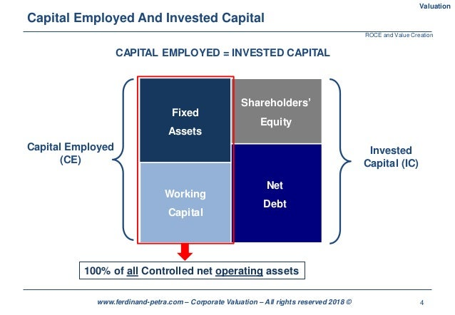 4www.ferdinand-petra.com – Corporate Valuation – All rights reserved 2018 © Capital Employed And Invested Capital Valuatio...
